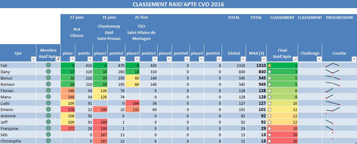 Classement Provisoire CVO2016 - v3